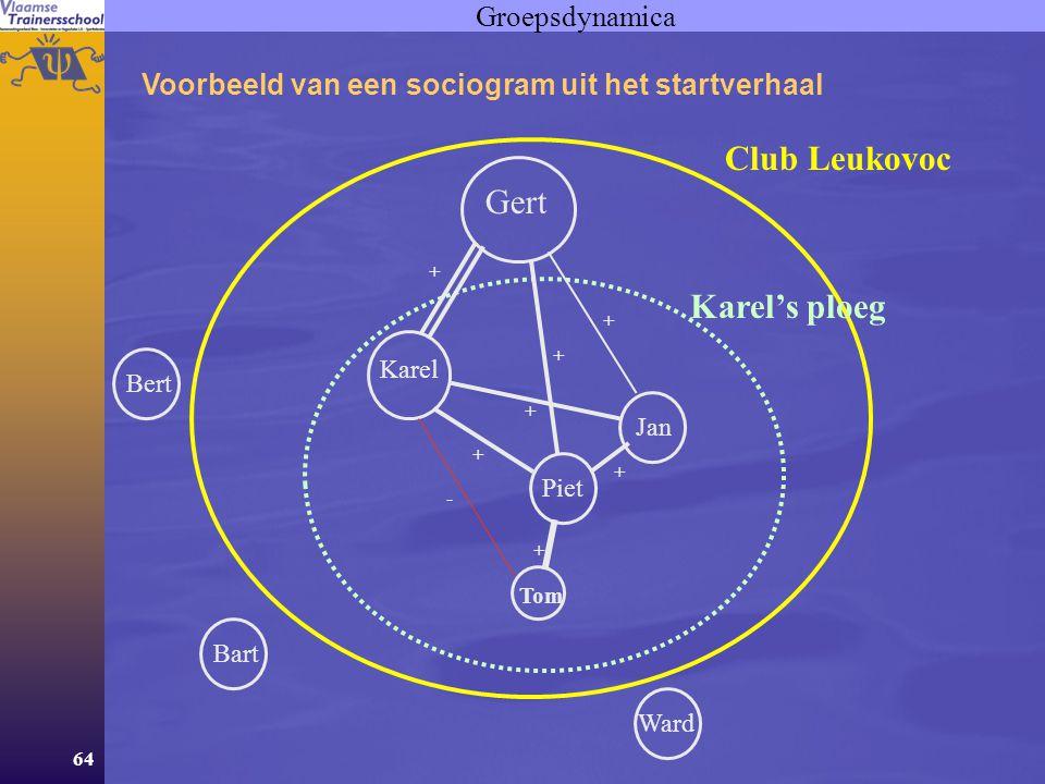 64 Groepsdynamica Voorbeeld van een sociogram uit het startverhaal Club Leukovoc Karel's ploeg Gert BertBartWard Tom PietJan Karel + + + + ++ - +