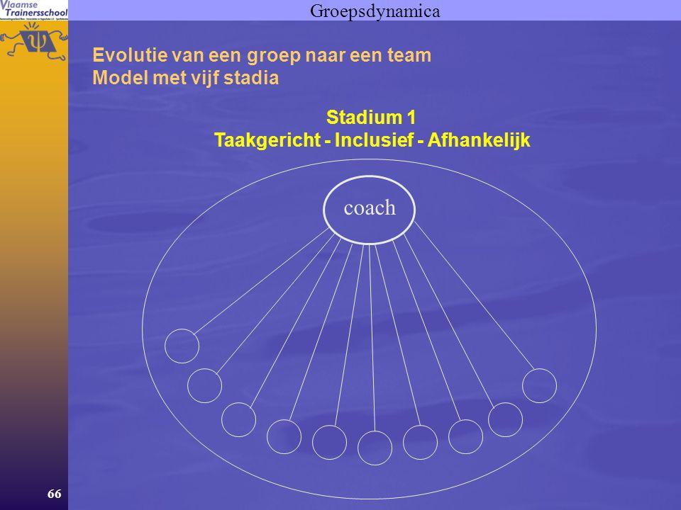 66 Groepsdynamica Evolutie van een groep naar een team Model met vijf stadia Stadium 1 Taakgericht - Inclusief - Afhankelijk coach