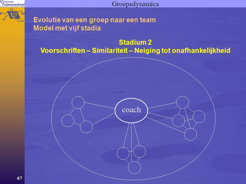 67 Groepsdynamica Evolutie van een groep naar een team Model met vijf stadia Stadium 2 Voorschriften – Similariteit – Neiging tot onafhankelijkheid coach