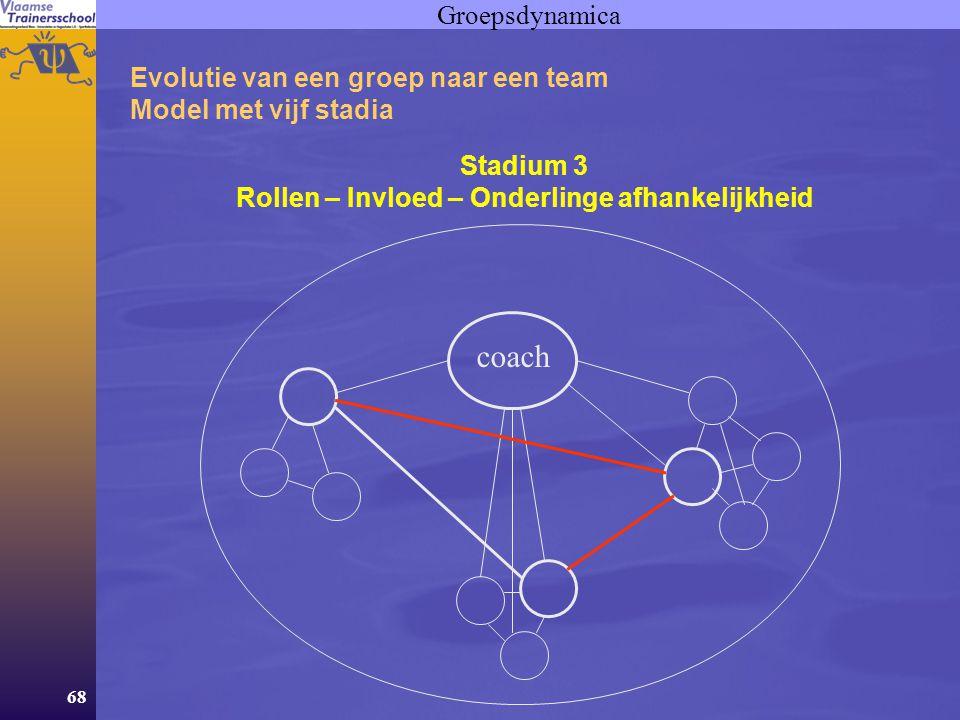 68 Groepsdynamica Evolutie van een groep naar een team Model met vijf stadia Stadium 3 Rollen – Invloed – Onderlinge afhankelijkheid coach