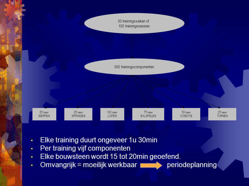 Elke training duurt ongeveer 1u 30min Per training vijf componenten Elke bouwsteen wordt 15 tot 20min geoefend. Omvangrijk = moeilijk werkbaar periode