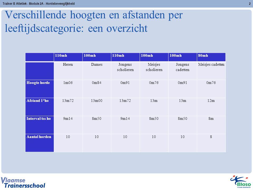 Verschillende hoogten en afstanden per leeftijdscategorie: een overzicht 2 110mh100mh110mh100mh 80mh HerenDames Jongens scholieren Meisjes scholieren