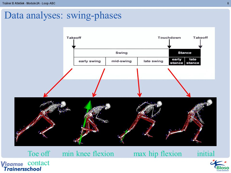 Data analyses: swing-phases Toe off min knee flexion max hip flexion initial contact 6Trainer B Atletiek - Module 2A - Loop-ABC