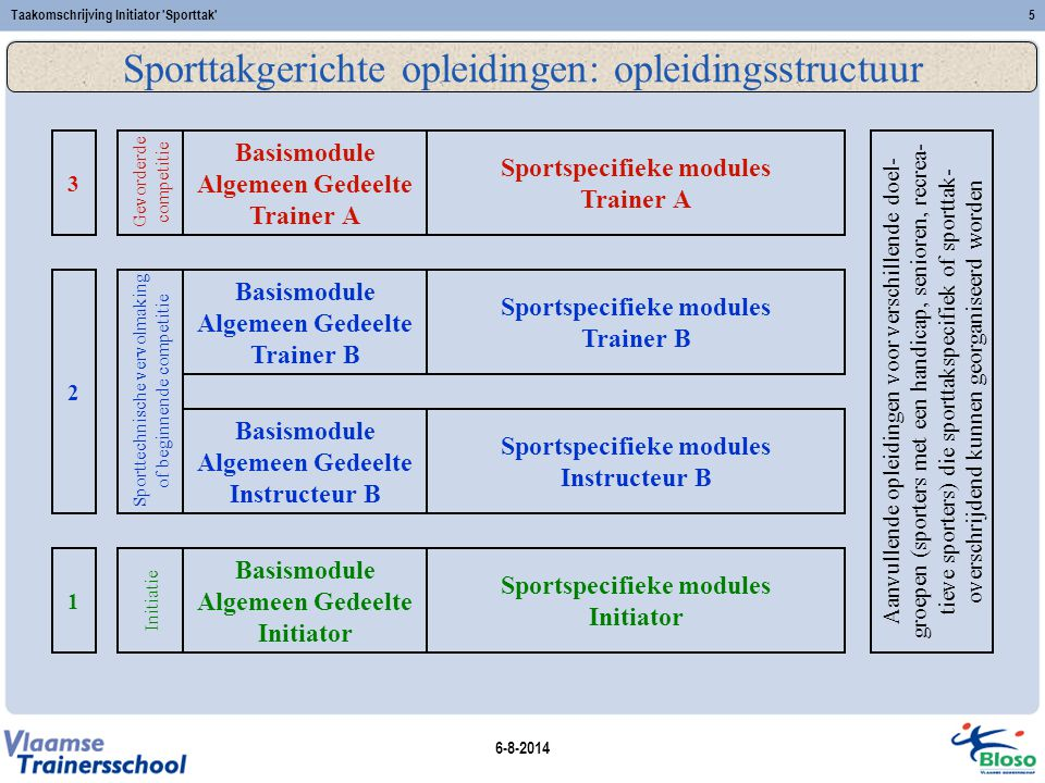 6-8-2014 Taakomschrijving Initiator Sporttak 16 Engagement t.o.v.