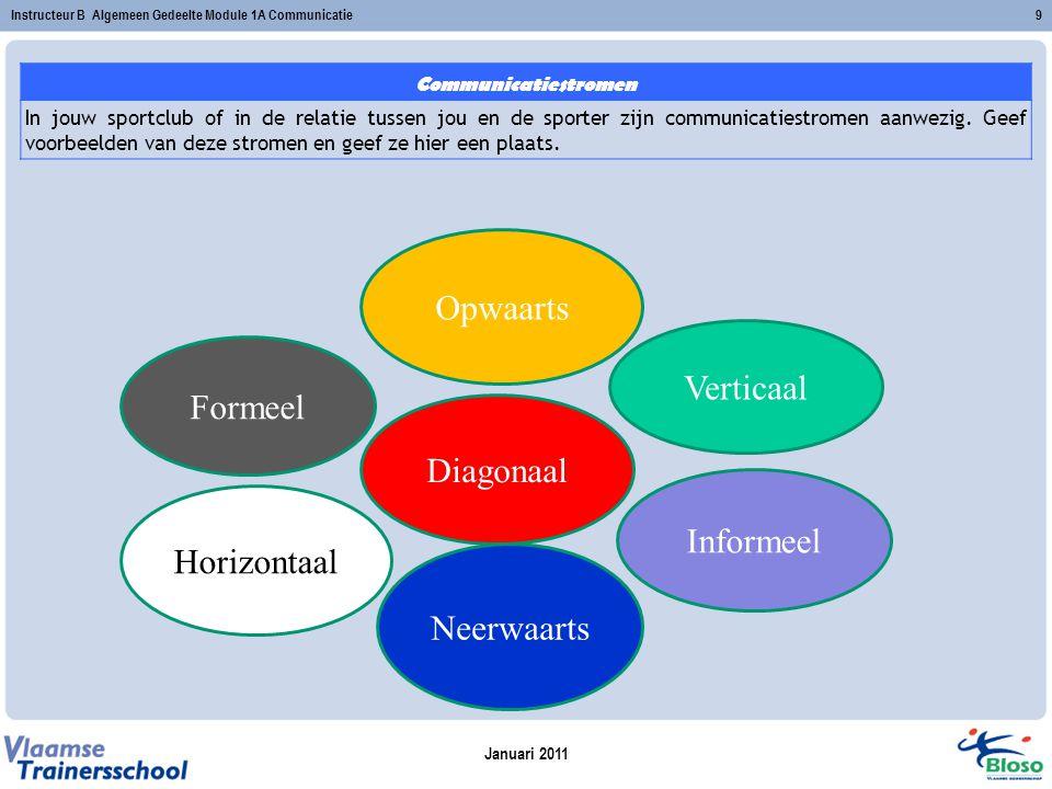 Januari 2011 Instructeur B Algemeen Gedeelte Module 1A Communicatie9 Formeel Diagonaal Neerwaarts Opwaarts Horizontaal Verticaal Informeel Communicati