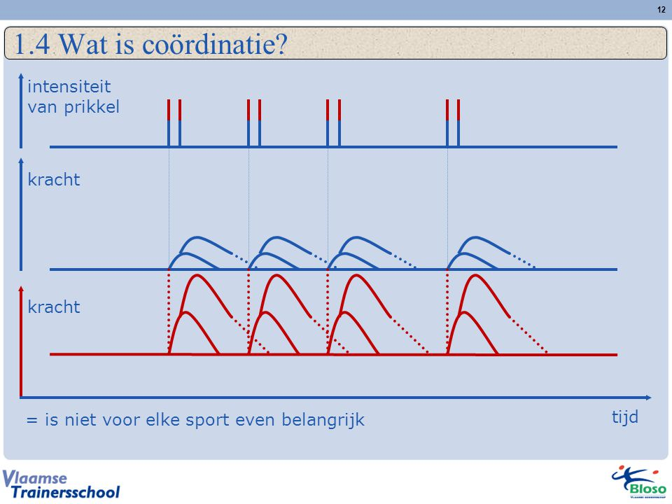 12 1.4 Wat is coördinatie? kracht intensiteit van prikkel tijd = is niet voor elke sport even belangrijk
