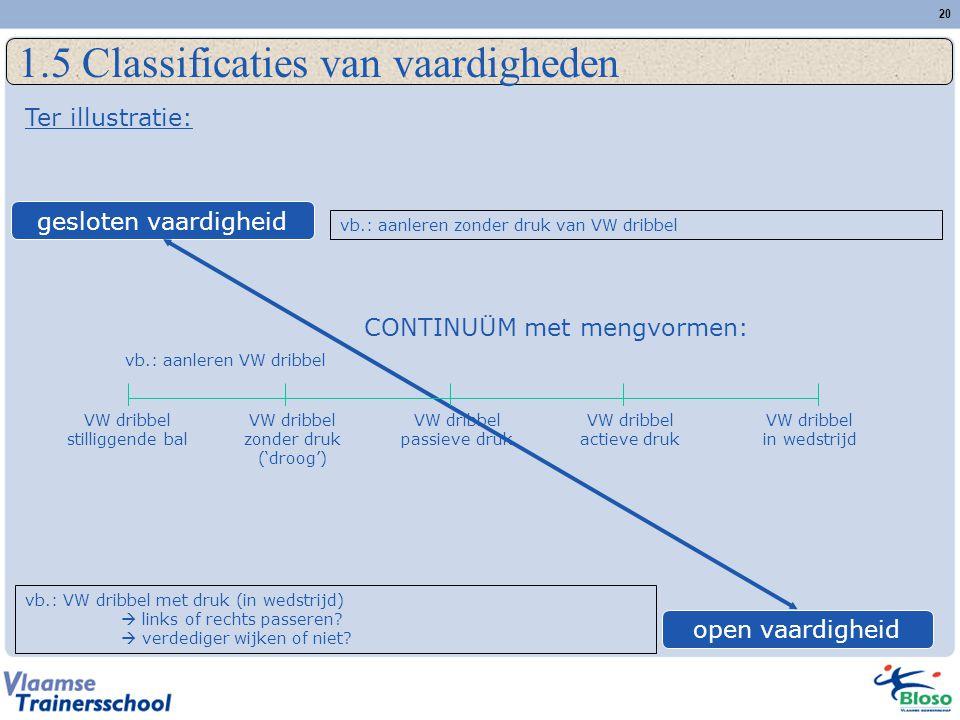 20 1.5 Classificaties van vaardigheden gesloten vaardigheid open vaardigheid vb.: aanleren zonder druk van VW dribbel CONTINUÜM met mengvormen: vb.: V