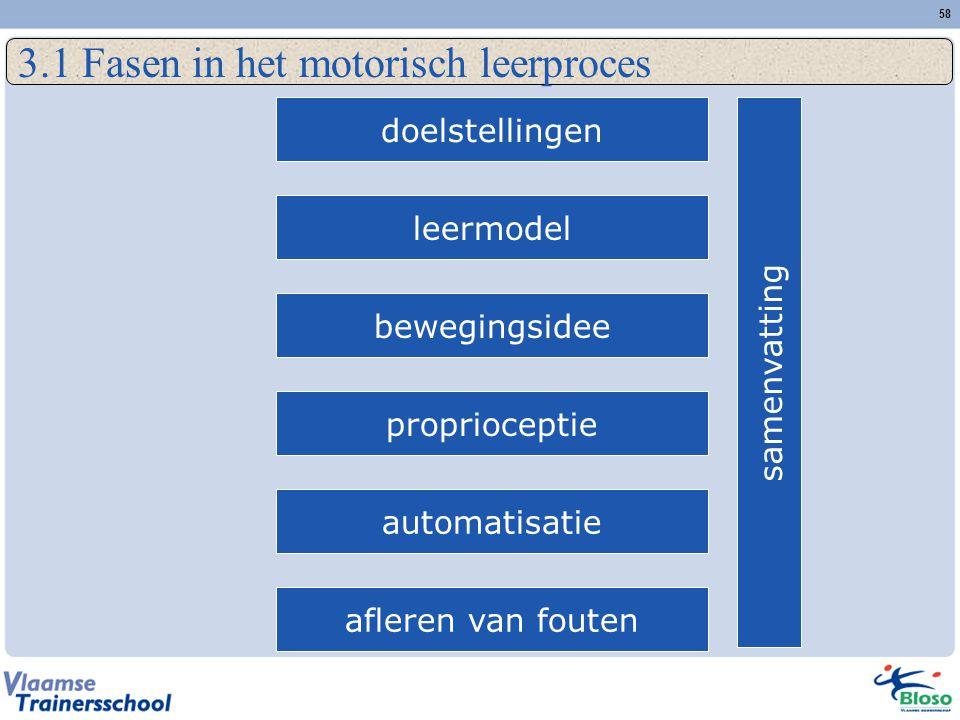 58 3.1 Fasen in het motorisch leerproces doelstellingen leermodel bewegingsidee proprioceptie automatisatie afleren van fouten samenvatting