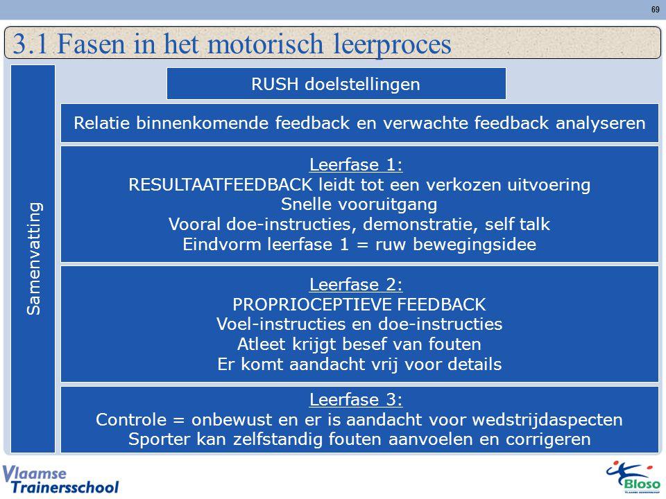 69 3.1 Fasen in het motorisch leerproces Samenvatting RUSH doelstellingen Relatie binnenkomende feedback en verwachte feedback analyseren Leerfase 1: