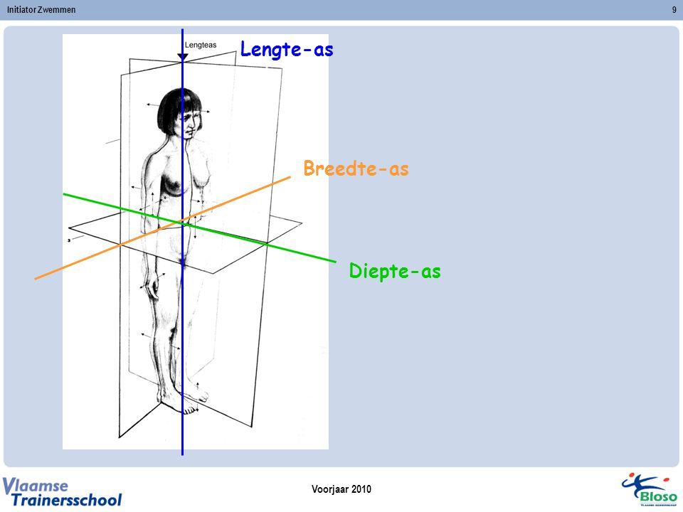 Voorjaar 2010 Initiator Zwemmen9 Lengte-as Breedte-as Diepte-as