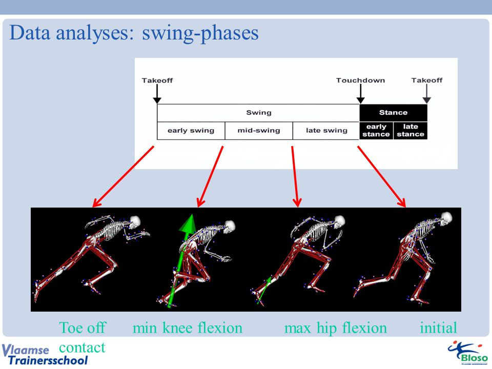 Data analyses: swing-phases Toe off min knee flexion max hip flexion initial contact
