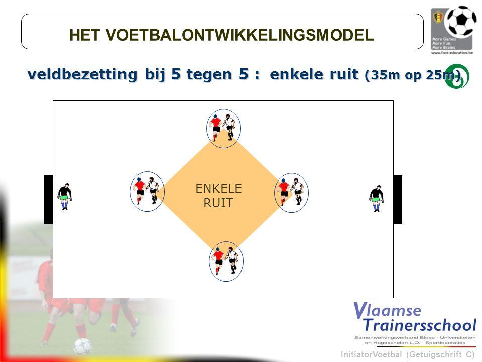 InitiatorVoetbal (Getuigschrift C) veldbezetting bij 5 tegen 5 : enkele ruit (35m op 25m) HET VOETBALONTWIKKELINGSMODEL ENKELE RUIT