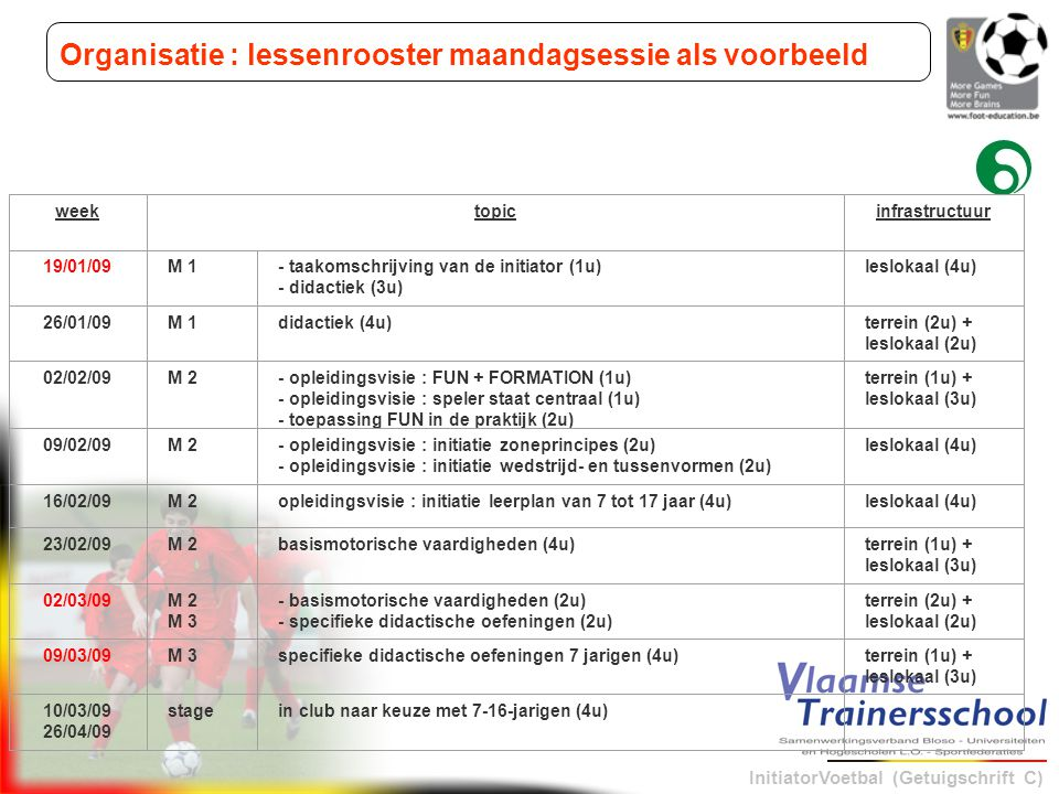 InitiatorVoetbal (Getuigschrift C) Organisatie : lessenrooster maandagsessie als voorbeeld weektopicinfrastructuur 19/01/09M 1- taakomschrijving van de initiator (1u) - didactiek (3u) leslokaal (4u) 26/01/09M 1didactiek (4u)terrein (2u) + leslokaal (2u) 02/02/09M 2- opleidingsvisie : FUN + FORMATION (1u) - opleidingsvisie : speler staat centraal (1u) - toepassing FUN in de praktijk (2u) terrein (1u) + leslokaal (3u) 09/02/09M 2- opleidingsvisie : initiatie zoneprincipes (2u) - opleidingsvisie : initiatie wedstrijd- en tussenvormen (2u) leslokaal (4u) 16/02/09M 2opleidingsvisie : initiatie leerplan van 7 tot 17 jaar (4u)leslokaal (4u) 23/02/09M 2basismotorische vaardigheden (4u)terrein (1u) + leslokaal (3u) 02/03/09M 2 M 3 - basismotorische vaardigheden (2u) - specifieke didactische oefeningen (2u) terrein (2u) + leslokaal (2u) 09/03/09M 3specifieke didactische oefeningen 7 jarigen (4u)terrein (1u) + leslokaal (3u) 10/03/09 26/04/09 stagein club naar keuze met 7-16-jarigen (4u)