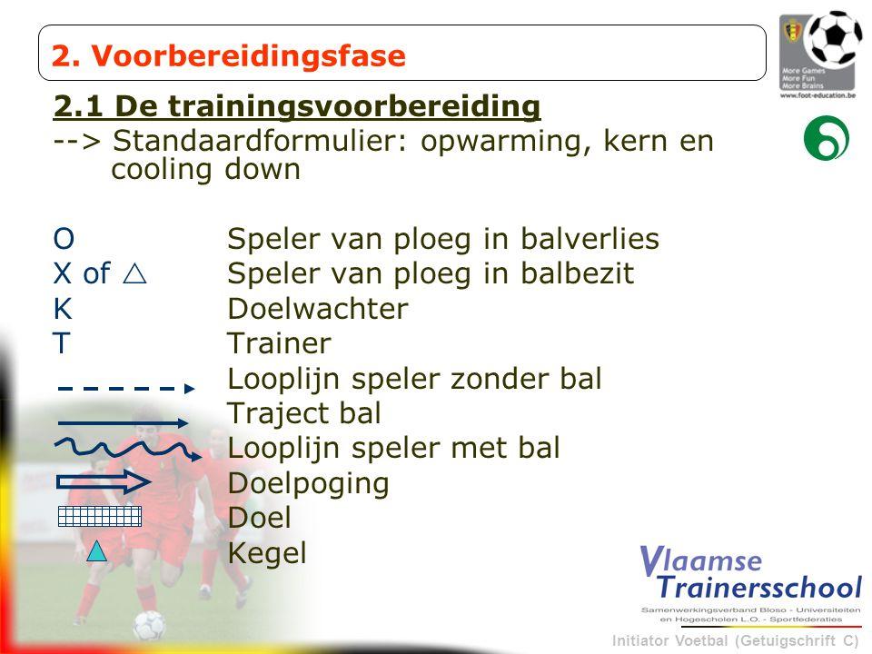 Initiator Voetbal (Getuigschrift C) 2.1 De trainingsvoorbereiding --> Standaardformulier: opwarming, kern en cooling down O Speler van ploeg in balver