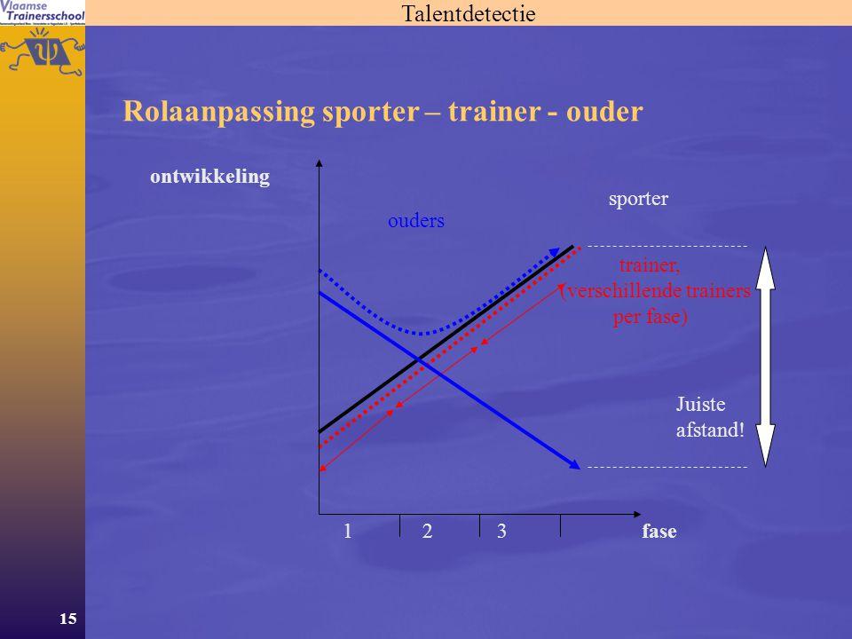15 Rolaanpassing sporter – trainer - ouder 1 2 3 trainer, (verschillende trainers per fase) ouders sporter ontwikkeling fase Juiste afstand! Talentdet
