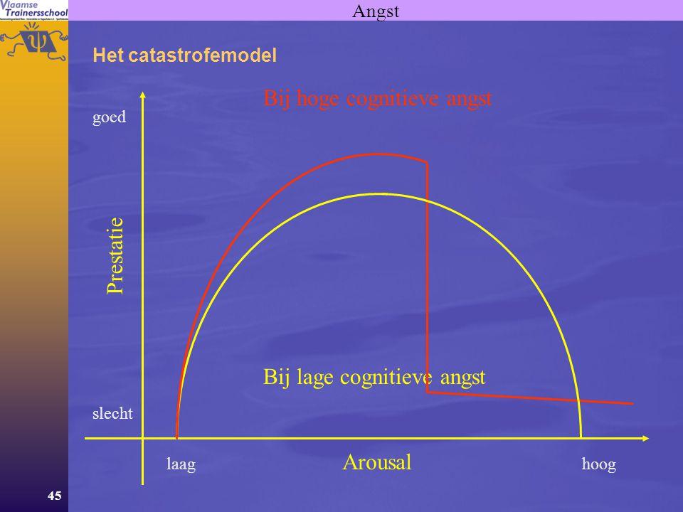 45 Angst Het catastrofemodel Arousal Prestatie hooglaag goed slecht Bij lage cognitieve angst Bij hoge cognitieve angst