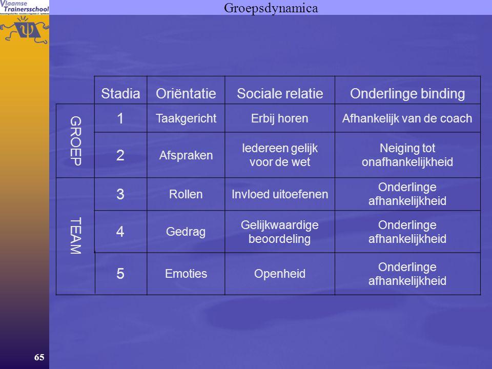 65 Groepsdynamica StadiaOriëntatieSociale relatieOnderlinge binding GROEP 1 TaakgerichtErbij horenAfhankelijk van de coach 2 Afspraken Iedereen gelijk