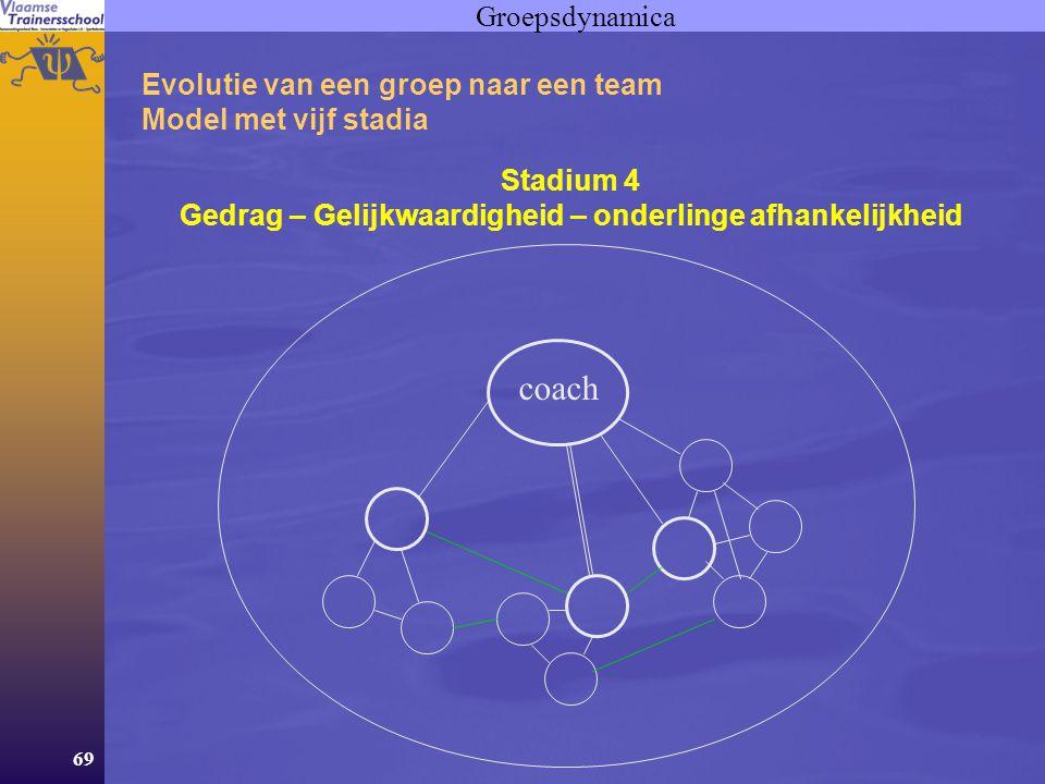 69 Groepsdynamica Evolutie van een groep naar een team Model met vijf stadia Stadium 4 Gedrag – Gelijkwaardigheid – onderlinge afhankelijkheid coach