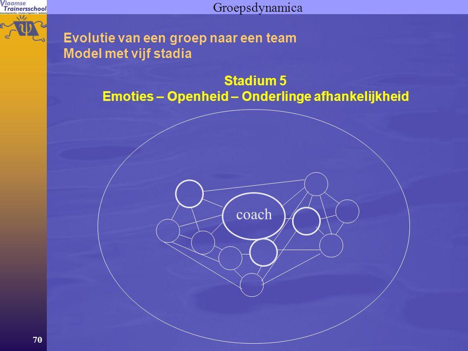70 Groepsdynamica Evolutie van een groep naar een team Model met vijf stadia Stadium 5 Emoties – Openheid – Onderlinge afhankelijkheid coach