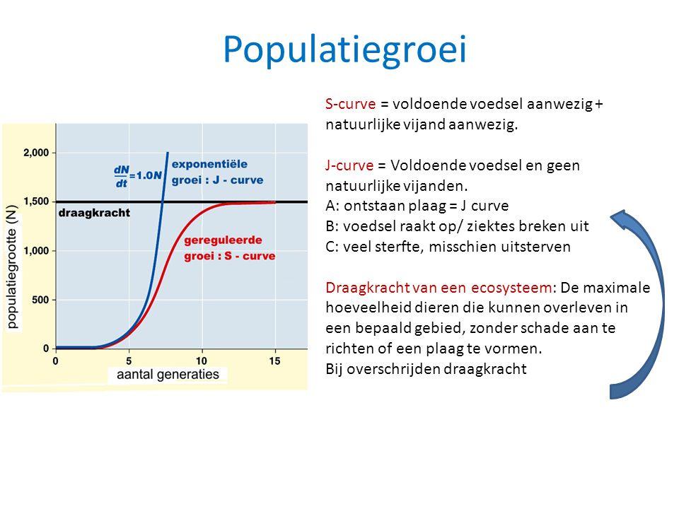 Populatiegroei S-curve = voldoende voedsel aanwezig + natuurlijke vijand aanwezig. J-curve = Voldoende voedsel en geen natuurlijke vijanden. A: ontsta
