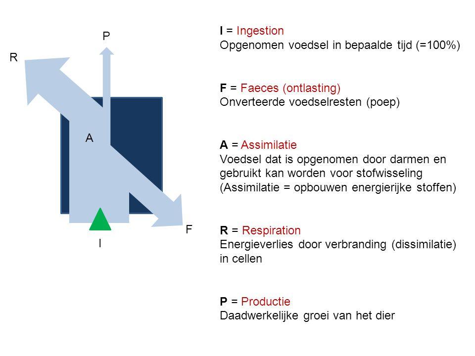 R A F I P I = Ingestion Opgenomen voedsel in bepaalde tijd (=100%) F = Faeces (ontlasting) Onverteerde voedselresten (poep) A = Assimilatie Voedsel da