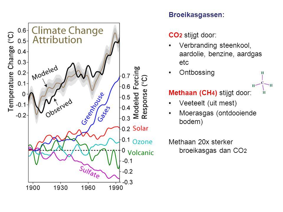 Broeikasgassen: CO 2 stijgt door: Verbranding steenkool, aardolie, benzine, aardgas etc Ontbossing Methaan (CH 4 ) stijgt door: Veeteelt (uit mest) Mo