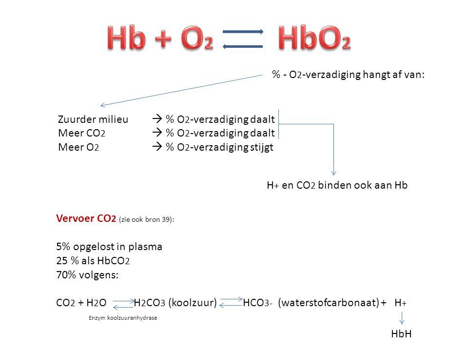 % - O 2 -verzadiging hangt af van: Zuurder milieu  % O 2 -verzadiging daalt Meer CO 2  % O 2 -verzadiging daalt Meer O 2  % O 2 -verzadiging stijgt