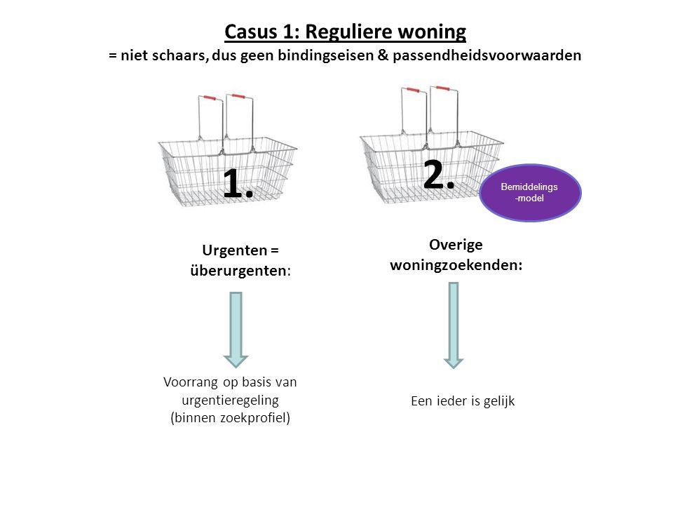 2. 1. Urgenten = überurgenten: Overige woningzoekenden: Voorrang op basis van urgentieregeling (binnen zoekprofiel) Casus 1: Reguliere woning = niet s