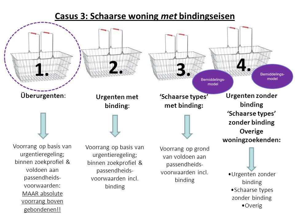 4. 3.1. 2. Überurgenten: Urgenten met binding: 'Schaarse types' met binding: Urgenten zonder binding 'Schaarse types' zonder binding Overige woningzoe