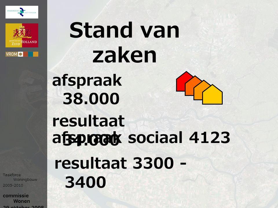 Stand van zaken afspraak sociaal 4123 Taskforce Woningbouw 2005-2010 commissie Wonen 29 oktober 2008 afspraak 38.000 resultaat 34.000 resultaat 3300 -