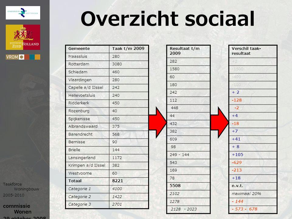 Overzicht sociaal GemeenteTaak t/m 2009 Maassluis280 Rotterdam3080 Schiedam460 Vlaardingen280 Capelle a/d IJssel242 Hellevoetsluis240 Ridderkerk450 Ro