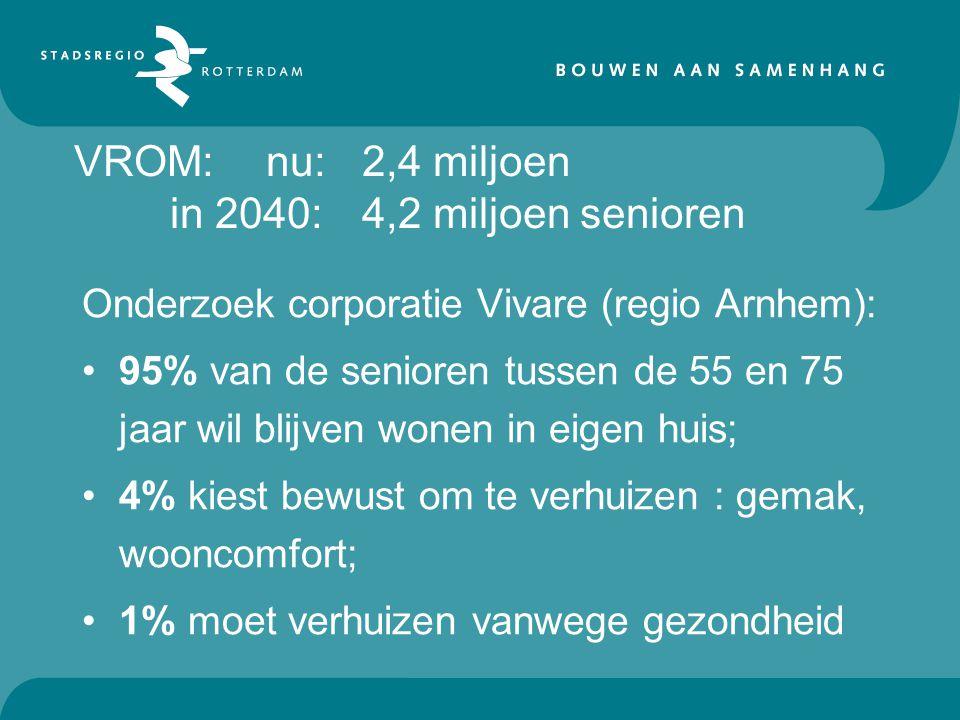 VROM: nu:2,4 miljoen in 2040: 4,2 miljoen senioren Onderzoek corporatie Vivare (regio Arnhem): 95% van de senioren tussen de 55 en 75 jaar wil blijven wonen in eigen huis; 4% kiest bewust om te verhuizen : gemak, wooncomfort; 1% moet verhuizen vanwege gezondheid