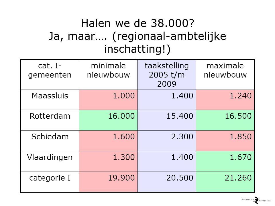 Halen we de 38.000. Ja, maar…. (regionaal-ambtelijke inschatting!) cat.