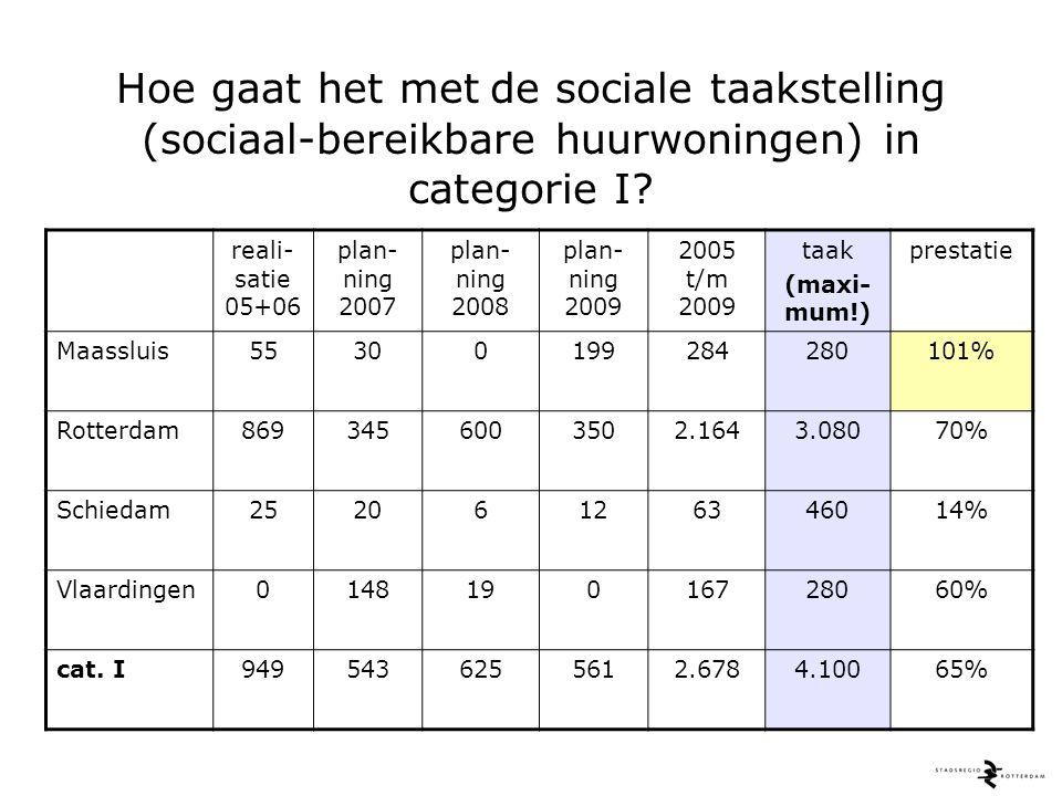 Hoe gaat het met de sociale taakstelling (sociaal-bereikbare huurwoningen) in categorie I.