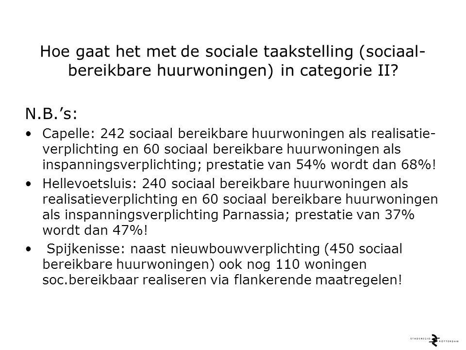 Hoe gaat het met de sociale taakstelling (sociaal- bereikbare huurwoningen) in categorie II.