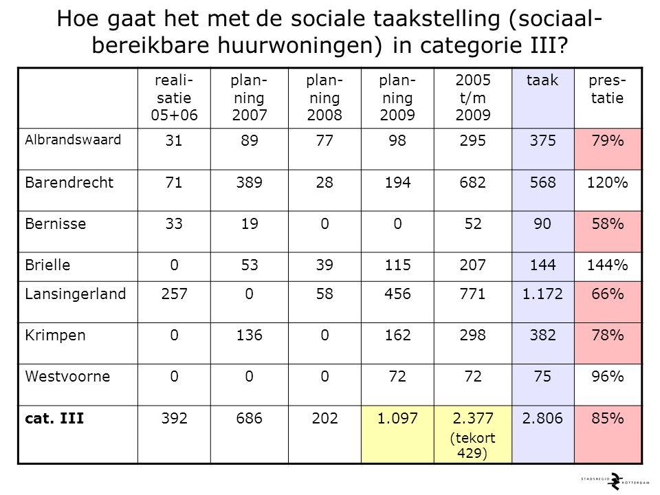 Hoe gaat het met de sociale taakstelling (sociaal- bereikbare huurwoningen) in categorie III.