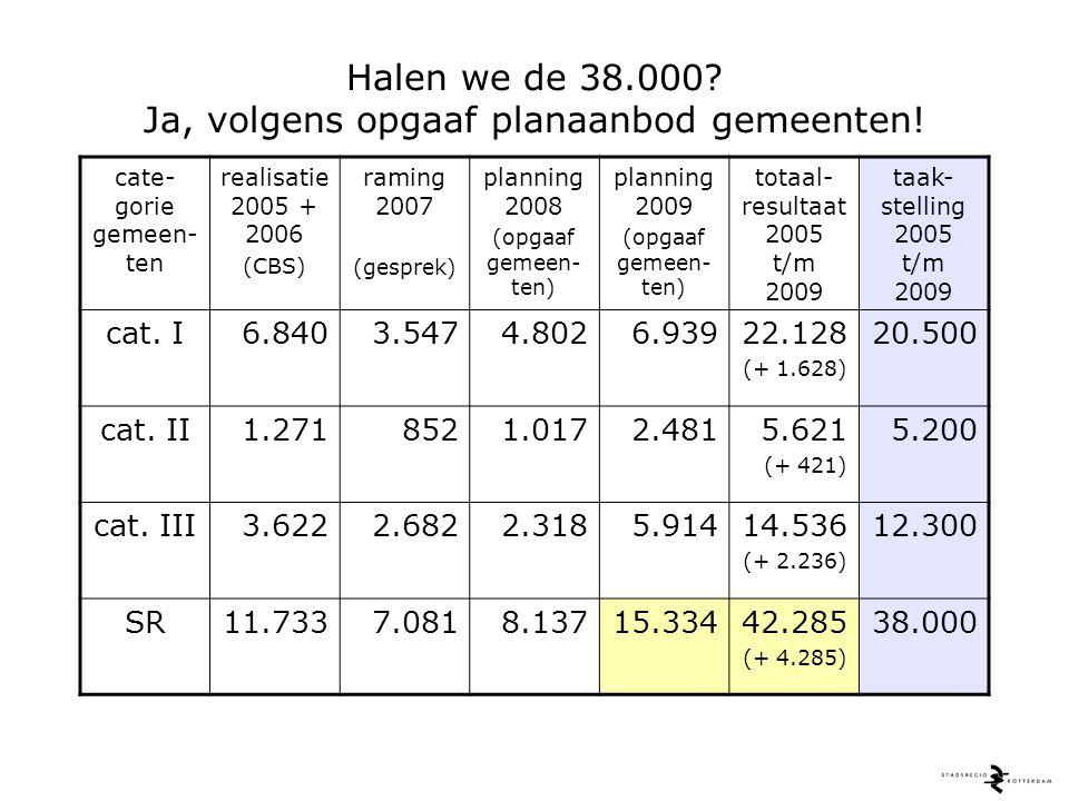Halen we de 38.000? Ja, volgens opgaaf planaanbod gemeenten, d.w.z. > 42.000 nieuwbouwwoningen!