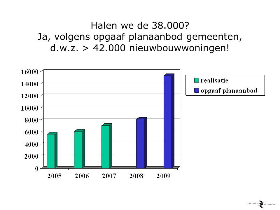 Halen we de 38.000 Ja, volgens opgaaf planaanbod gemeenten, d.w.z. > 42.000 nieuwbouwwoningen!