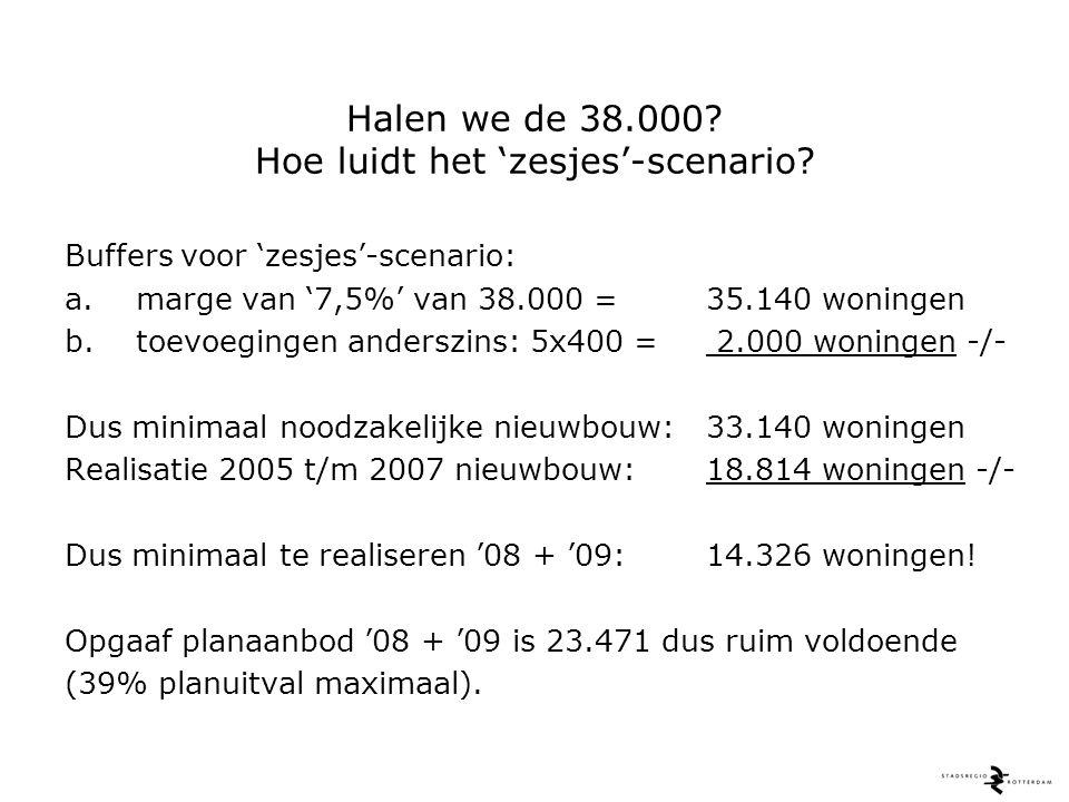 Het 'zesjes'-scenario= 33.140 nieuwbouwwoningen! D.w.z.: nog 2 x 7.163 nieuwbouwwoningen!