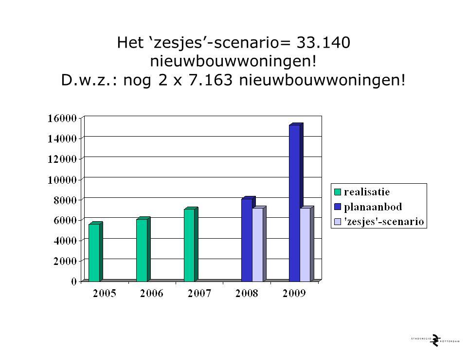 Twee realistischer nieuwbouwscenario's: 35.300 à 36.900 nieuwbouwwoningen!