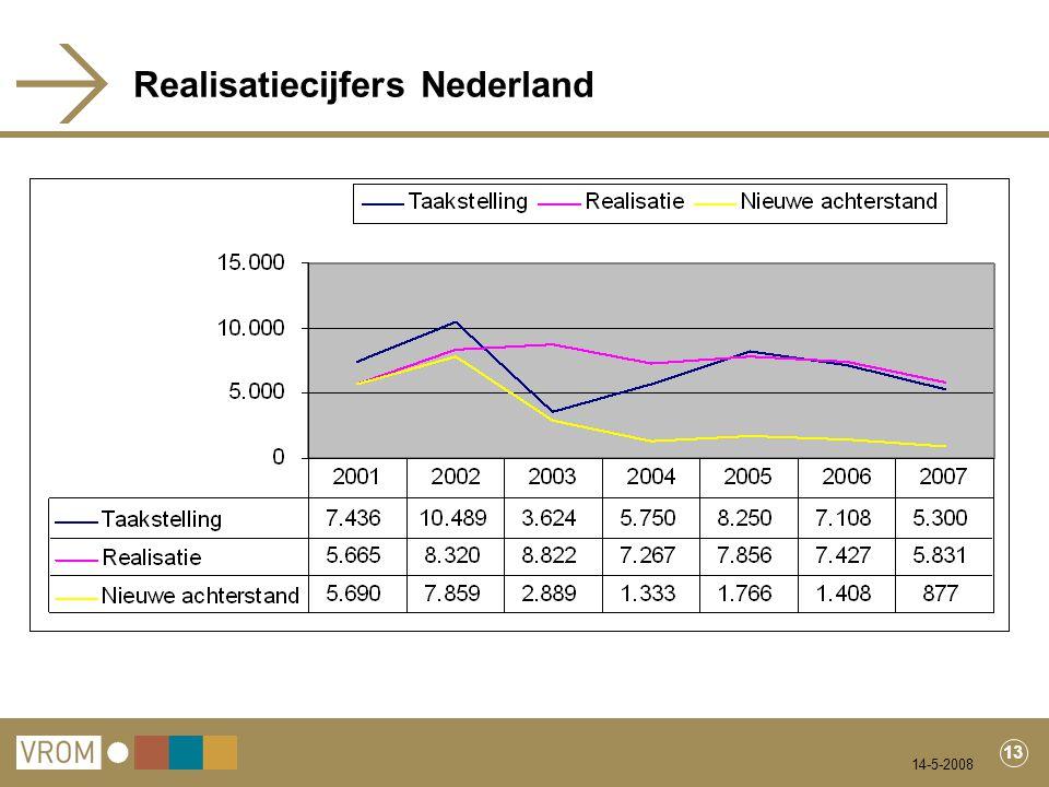 14-5-2008 13 Realisatiecijfers Nederland