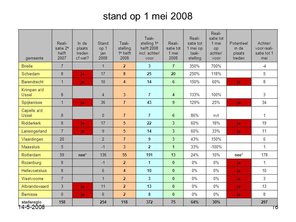 14-5-200816 gemeente Reali- satie 2 e helft 2007 In de plaats treden cf wet.