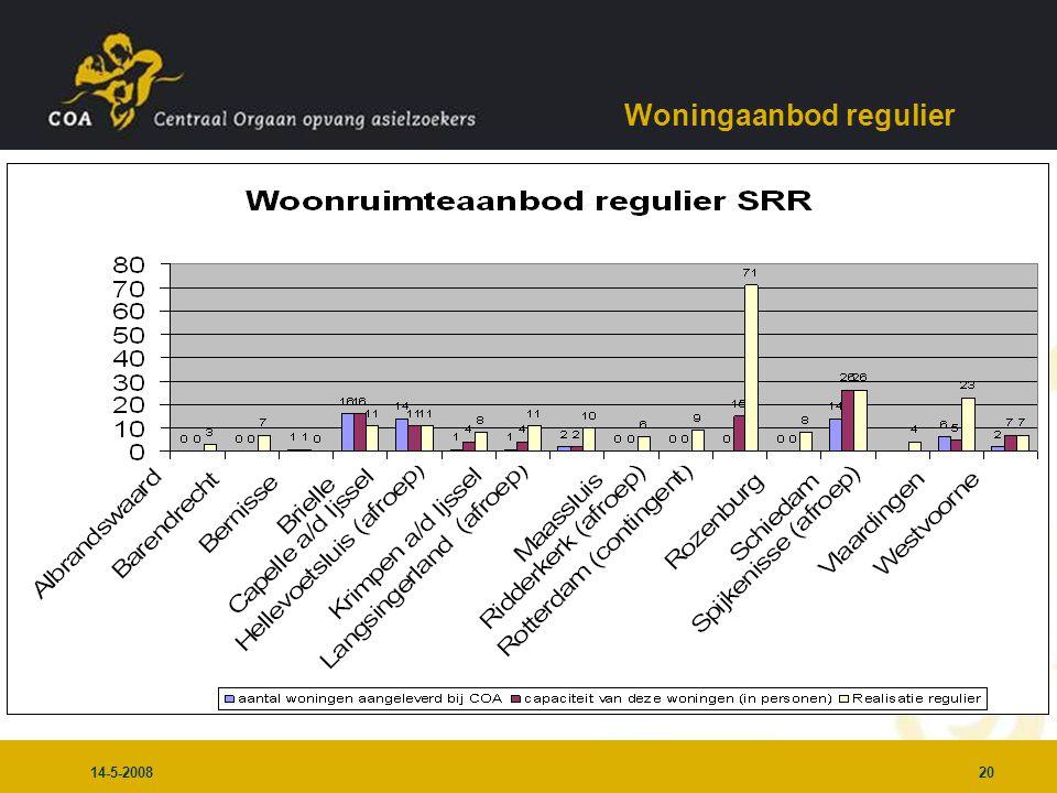 14-5-200820 Woningaanbod regulier