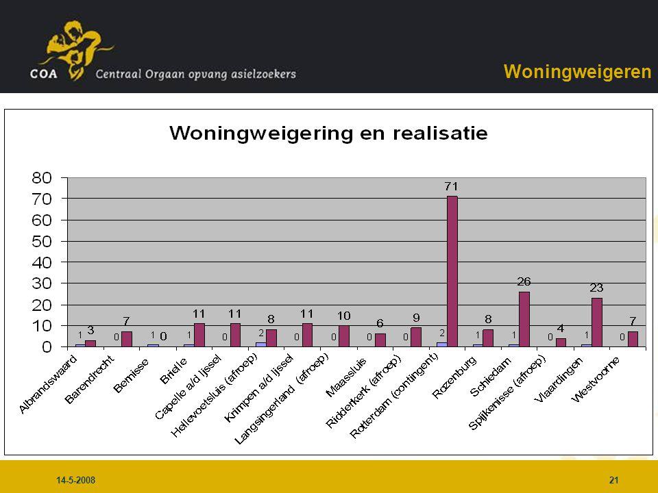 14-5-200821 Woningweigeren
