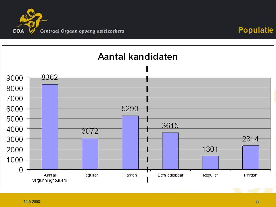 14-5-200822 Populatie