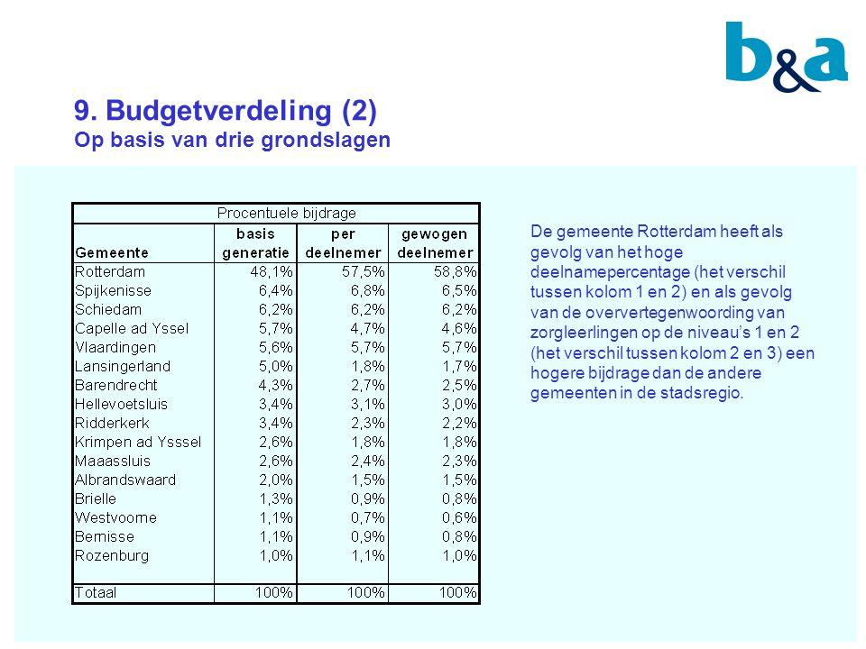 9. Budgetverdeling (2) Op basis van drie grondslagen De gemeente Rotterdam heeft als gevolg van het hoge deelnamepercentage (het verschil tussen kolom