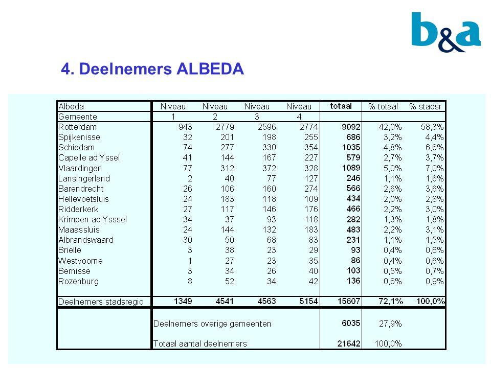 4. Deelnemers ALBEDA