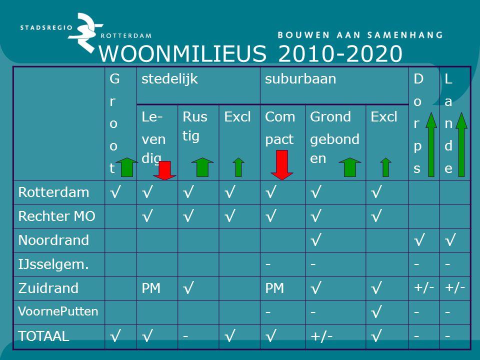 WOONMILIEUS 2010-2020 GrootGroot stedelijksuburbaan DorpsDorps LandeLande Le- ven dig Rus tig Excl Com pact Grond gebond en Excl Rotterdam√√√√√√√ Rechter MO√√√√√√ Noordrand√√√ IJsselgem.---- ZuidrandPM√ √√ +/- VoornePutten --√-- TOTAAL√√-√√+/-√--