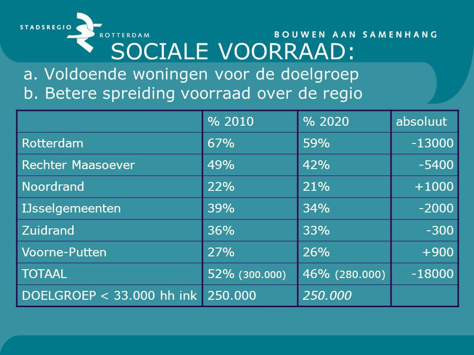 SOCIALE VOORRAAD: a. Voldoende woningen voor de doelgroep b. Betere spreiding voorraad over de regio % 2010% 2020absoluut Rotterdam67%59%-13000 Rechte