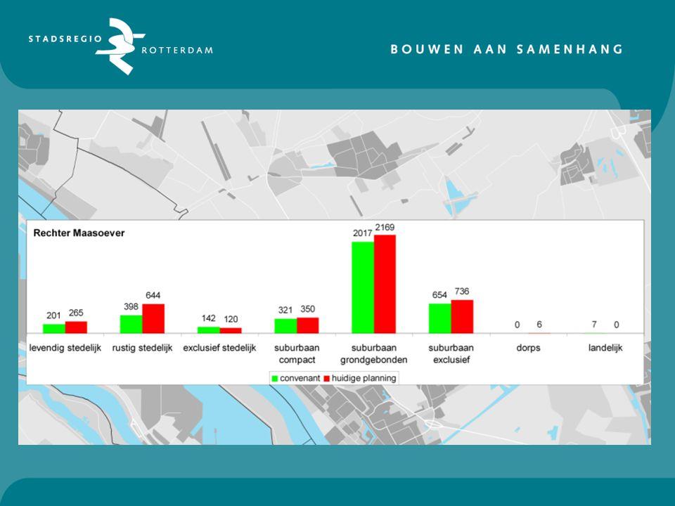 Conclusie Rechter Maasoever - Planning volgt convenanten - Ruime planning in rustig-stedelijk, maar is gewenst woonmilieu